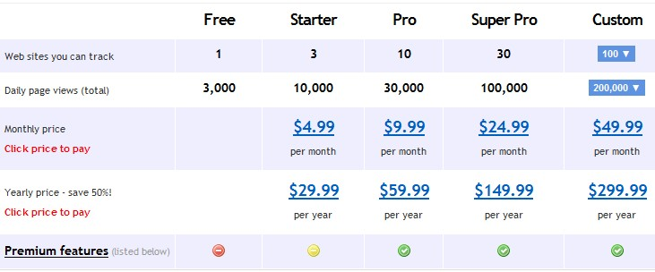 Clicky pricing table for premium service
