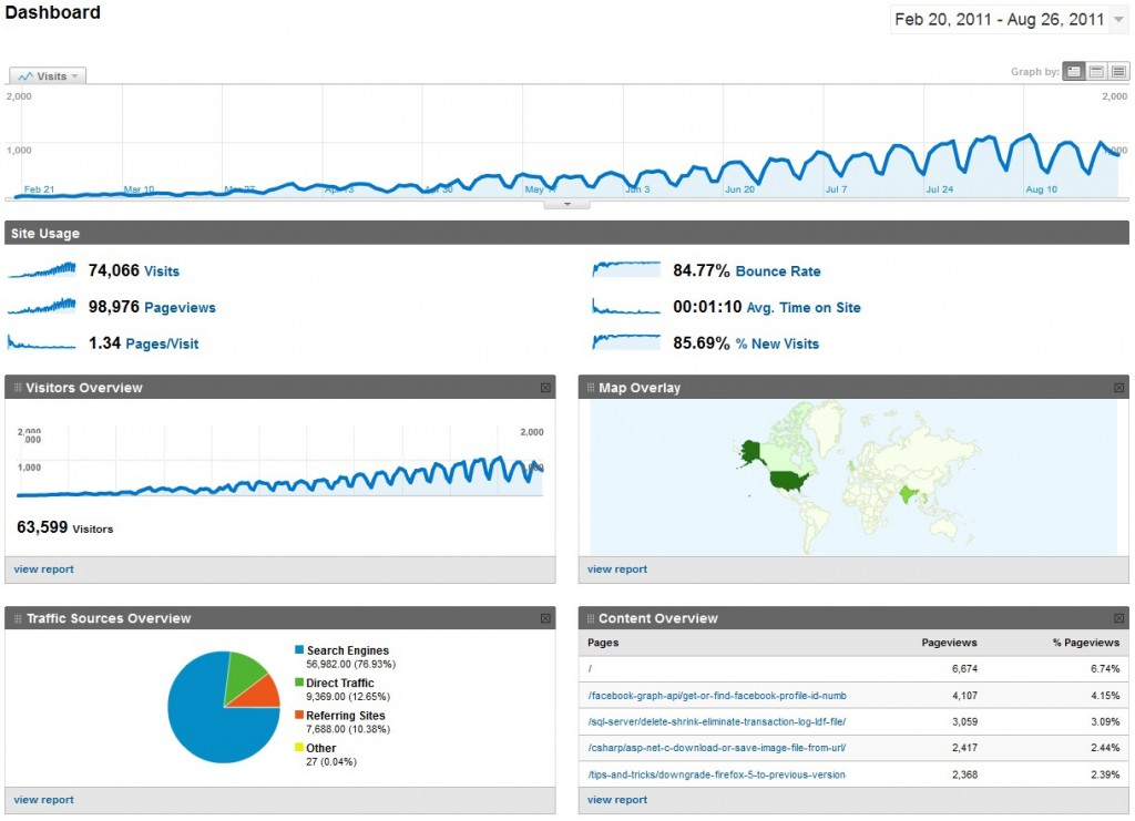 4rapiddev Google Analytic Dashboard